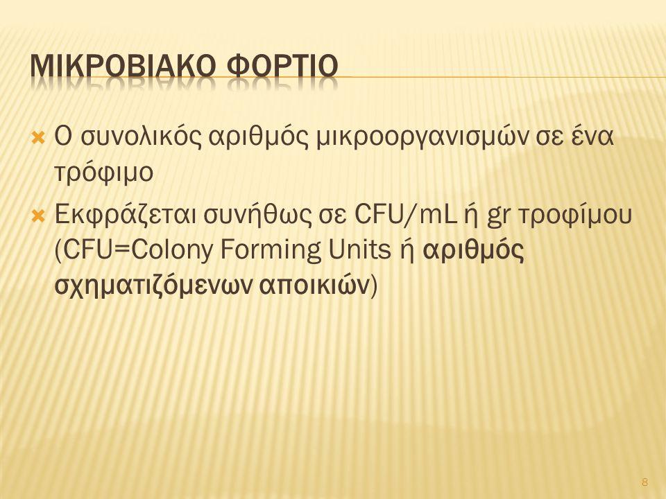  Ο συνολικός αριθμός μικροοργανισμών σε ένα τρόφιμο  Εκφράζεται συνήθως σε CFU/mL ή gr τροφίμου (CFU=Colony Forming Units ή αριθμός σχηματιζόμενων α