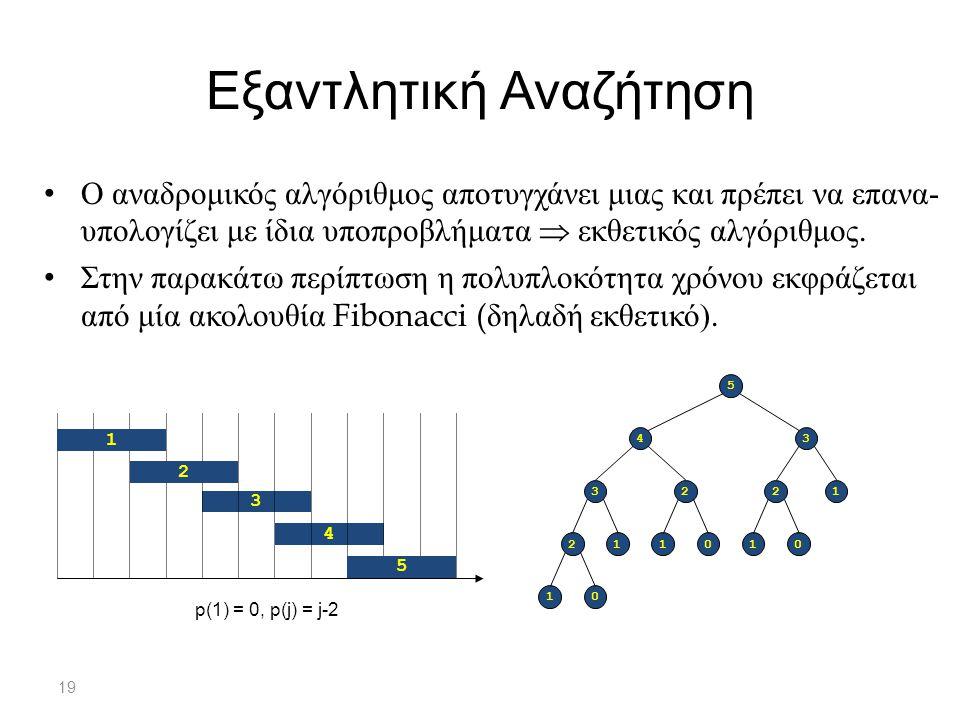 19 Εξαντλητική Αναζήτηση Ο αναδρομικός αλγόριθμος αποτυγχάνει μιας και πρέπει να επανα - υπολογίζει με ίδια υποπροβλήματα  εκθετικός αλγόριθμος.