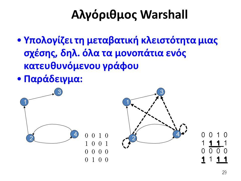 29 Αλγόριθμος Warshall Υπολογίζει τη μεταβατική κλειστότητα μιας σχέσης, δηλ.