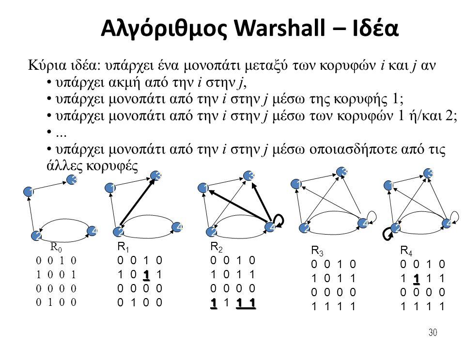 30 Κύρια ιδέα: υπάρχει ένα μονοπάτι μεταξύ των κορυφών i και j αν υπάρχει ακμή από την i στην j, υπάρχει μονοπάτι από την i στην j μέσω της κορυφής 1; υπάρχει μονοπάτι από την i στην j μέσω των κορυφών 1 ή/και 2;...