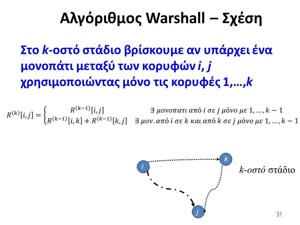 31 Στο k-οστό στάδιο βρίσκουμε αν υπάρχει ένα μονοπάτι μεταξύ των κορυφών i, j χρησιμοποιώντας μόνο τις κορυφές 1,…,k i j k k-οστό στάδιο Αλγόριθμος Warshall – Σχέση