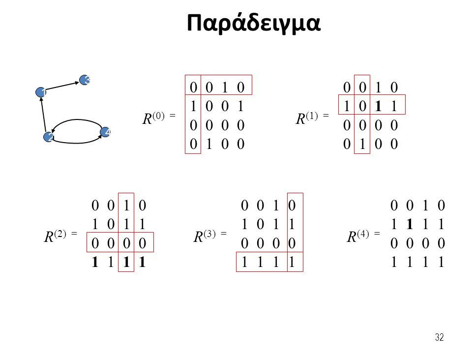 Παράδειγμα 3 4 2 1 0 0 1 0 1 0 0 1 0 0 0 1 0 0 R (0) = 0 0 1 0 1 0 1 1 0 0 0 1 0 0 R (1) = 0 0 1 0 1 0 1 1 0 0 1 1 R (2) = 0 0 1 0 1 0 1 1 0 0 1 1 R (3) = 0 0 1 0 1 1 0 0 1 1 R (4) = 32