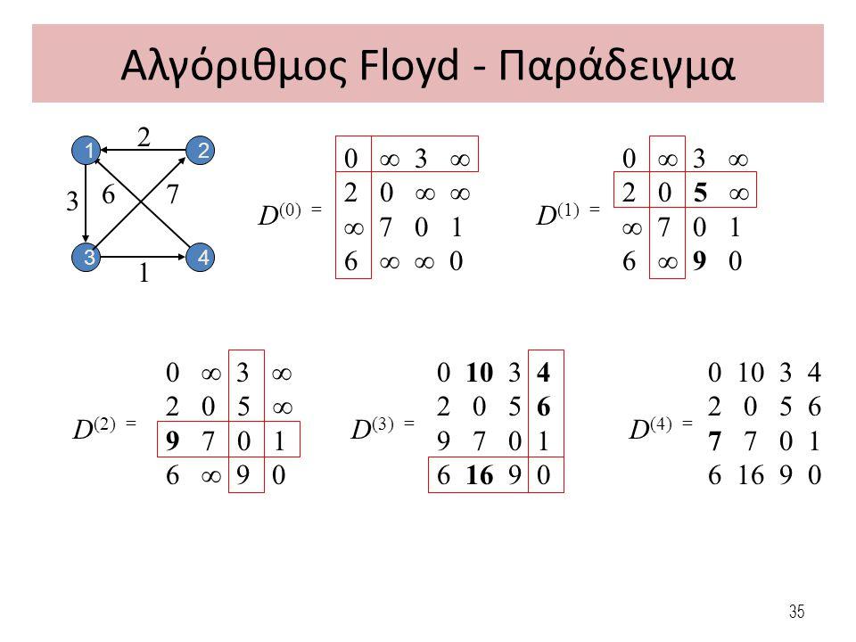 Αλγόριθμος Floyd - Παράδειγμα 0 ∞ 3 ∞ 2 0 ∞ ∞ ∞ 7 0 1 6 ∞ ∞ 0 D (0) = 0 ∞ 3 ∞ 2 0 5 ∞ ∞ 7 0 1 6 ∞ 9 0 D (1) = 0 ∞ 3 ∞ 2 0 5 ∞ 9 7 0 1 6 ∞ 9 0 D (2) = 0 10 3 4 2 0 5 6 9 7 0 1 6 16 9 0 D (3) = 0 10 3 4 2 0 5 6 7 7 0 1 6 16 9 0 D (4) = 3 1 3 2 67 4 12 35