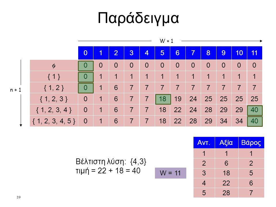 39 Παράδειγμα n + 1 1 Αξία 18 22 28 1 Βάρος 5 6 62 7 Αντ.
