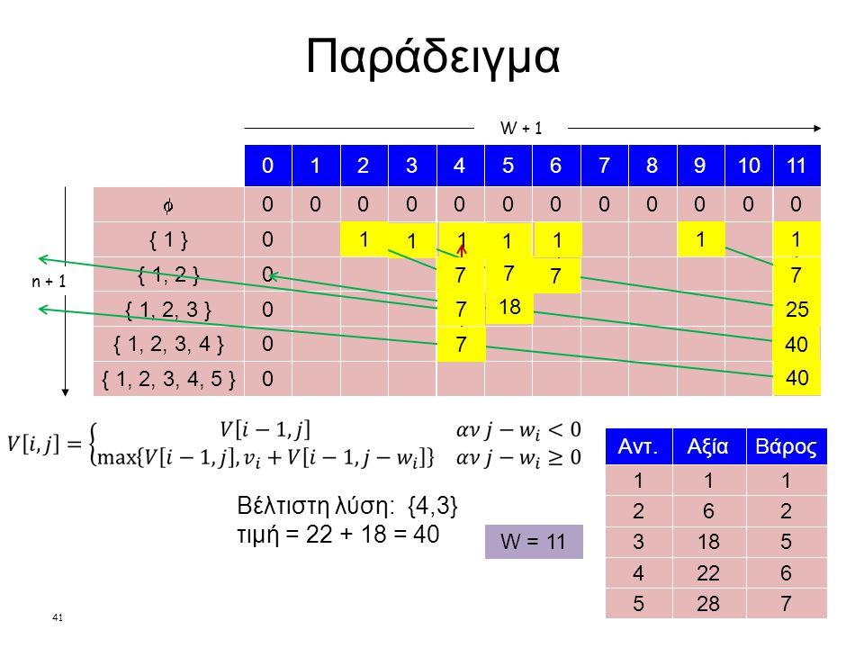 41 Παράδειγμα n + 1 1 Αξία 18 22 28 1 Βάρος 5 6 62 7 Αντ.