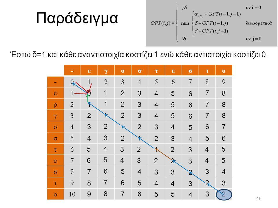 Παράδειγμα 49 - εγοστεσιο - 0123456789 ε 1 ρ 2 γ 3 ο 4 σ 5 τ 6 α 7 σ 8 ι 9 ο 10 Έστω δ=1 και κάθε αναντιστοιχία κοστίζει 1 ενώ κάθε αντιστοιχία κοστίζει 0.