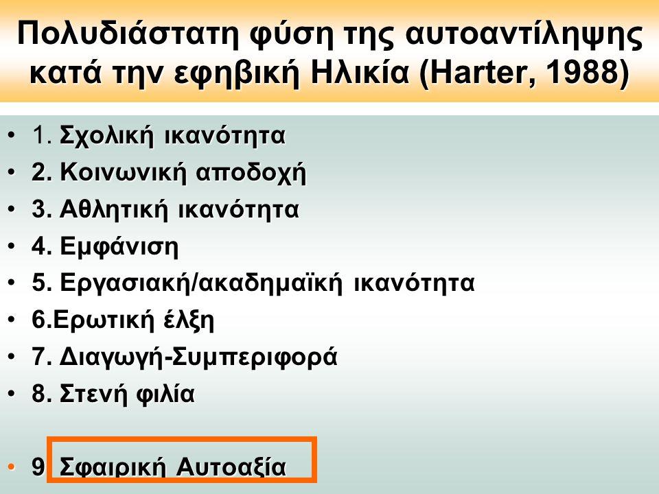 Πολυδιάστατη φύση της αυτοαντίληψης κατά την εφηβική Ηλικία (Harter, 1988) Σχολική ικανότητα1. Σχολική ικανότητα 2. Κοινωνική αποδοχή2. Κοινωνική αποδ
