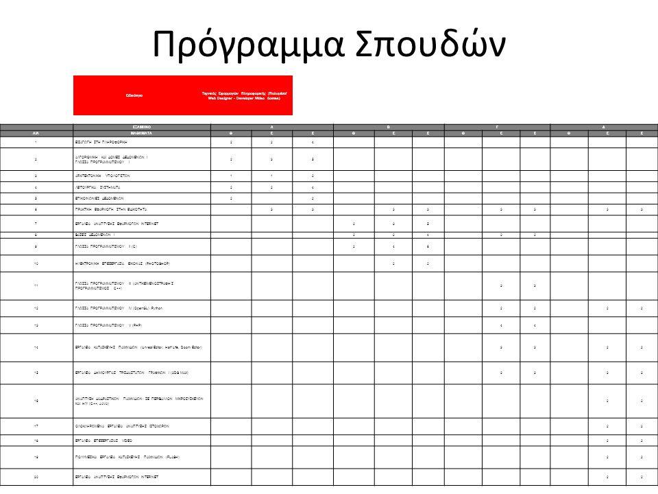 Πρόγραμμα Σπουδών Ειδικότητα Τεχνικός Εφαρμογών Πληροφορικής (Πολυμέσα/ Web Designer - Developer /Video Games) ΕΞΑΜΗΝΟΑΒΓΔ Α/ΑΜΑΘΗΜΑΤΑΘΕΣΘΕΣΘΕΣΘΕΣ 1ΕΙ