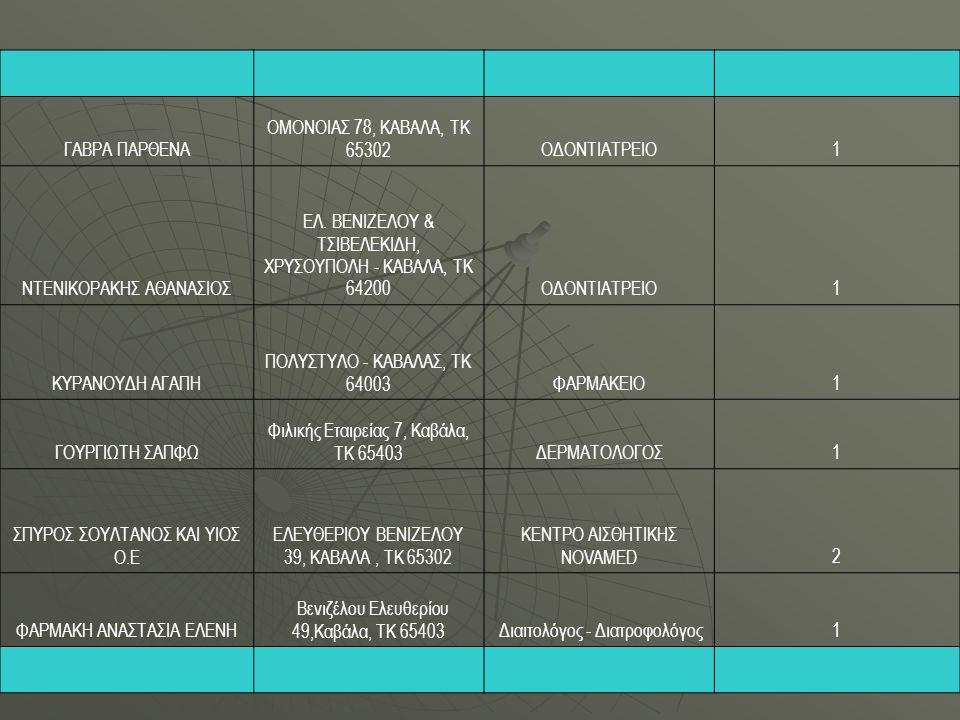 ΓΑΒΡΑ ΠΑΡΘΕΝΑ ΟΜΟΝΟΙΑΣ 78, ΚΑΒΑΛΑ, ΤΚ 65302ΟΔΟΝΤΙΑΤΡΕΙΟ1 ΝΤΕΝΙΚΟΡΑΚΗΣ ΑΘΑΝΑΣΙΟΣ ΕΛ. ΒΕΝΙΖΕΛΟΥ & ΤΣΙΒΕΛΕΚΙΔΗ, ΧΡΥΣΟΥΠΟΛΗ - ΚΑΒΑΛΑ, ΤΚ 64200ΟΔΟΝΤΙΑΤΡΕΙΟ