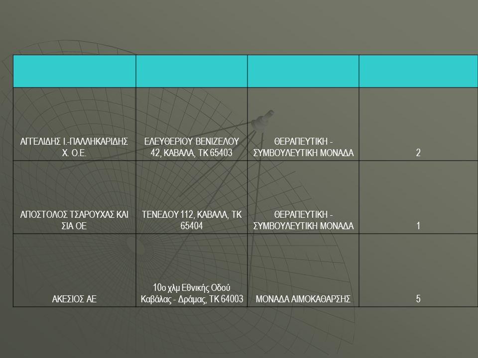 ΑΓΓΕΛΙΔΗΣ Ι.-ΠΑΛΛΗΚΑΡΙΔΗΣ Χ. Ο.Ε. ΕΛΕΥΘΕΡΙΟΥ ΒΕΝΙΖΕΛΟΥ 42, ΚΑΒΑΛΑ, ΤΚ 65403 ΘΕΡΑΠΕΥΤΙΚΗ - ΣΥΜΒΟΥΛΕΥΤΙΚΗ ΜΟΝΑΔΑ2 ΑΠΟΣΤΟΛΟΣ ΤΣΑΡΟΥΧΑΣ ΚΑΙ ΣΙΑ ΟΕ ΤΕΝΕΔΟΥ