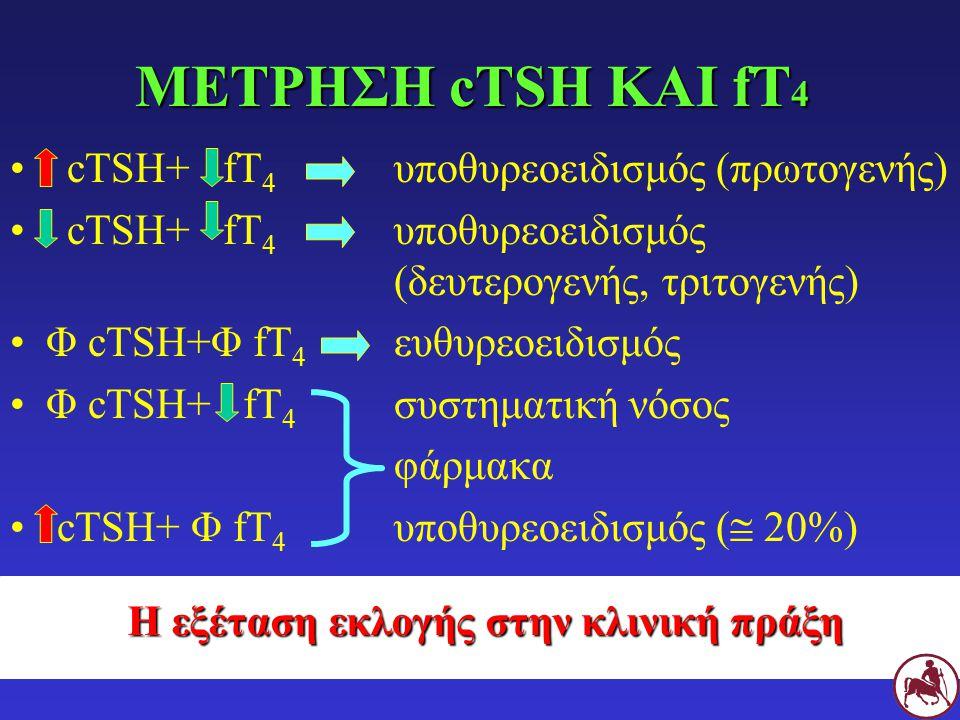 cTSH+ fT 4 υποθυρεοειδισμός (πρωτογενής) cTSH+ fT 4 υποθυρεοειδισμός (δευτερογενής, τριτογενής) Φ cTSH+Φ fT 4 ευθυρεοειδισμός Φ cTSH+ fT 4 συστηματική νόσος φάρμακα cTSH+ Φ fT 4 υποθυρεοειδισμός (  20%) ΜΕΤΡΗΣΗ cTSH ΚΑΙ fΤ 4 Η εξέταση εκλογής στην κλινική πράξη