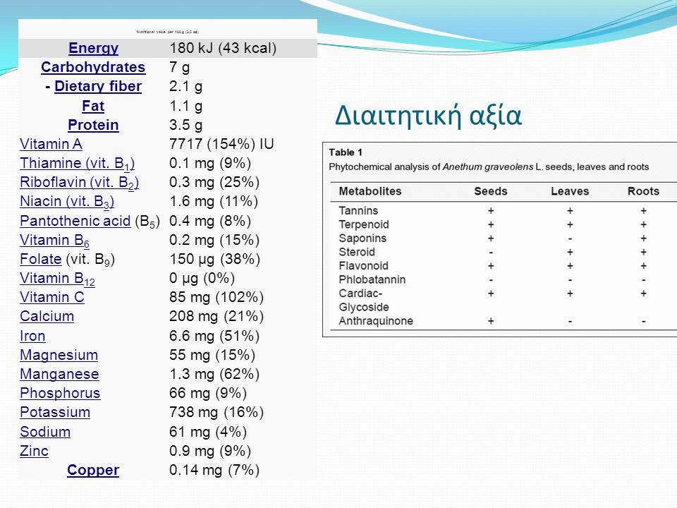 Διαιτητική αξία Nutritional value per 100 g (3.5 oz) Energy180 kJ (43 kcal) Carbohydrates7 g - Dietary fiber2.1 g Fat1.1 g Protein3.5 g Vitamin A7717
