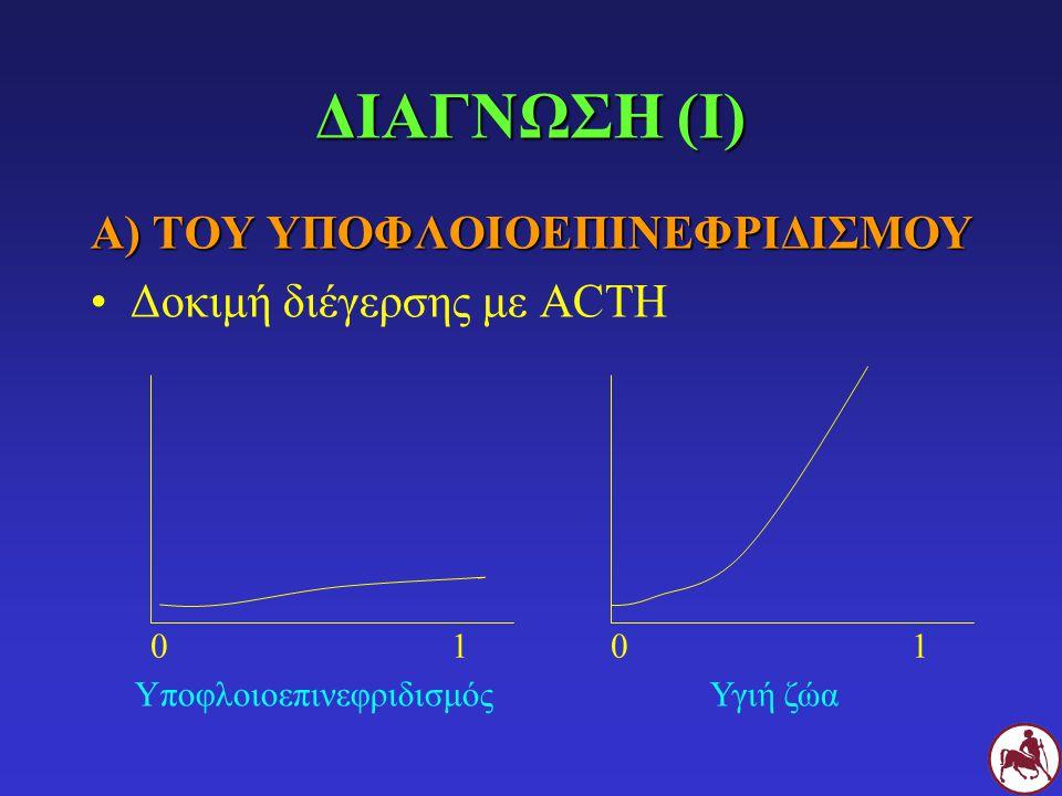 ΔΙΑΓΝΩΣΗ (Ι) Α) ΤΟΥ ΥΠΟΦΛΟΙΟΕΠΙΝΕΦΡΙΔΙΣΜΟΥ Δοκιμή διέγερσης με ACTH 0101 ΥποφλοιοεπινεφριδισμόςΥγιή ζώα