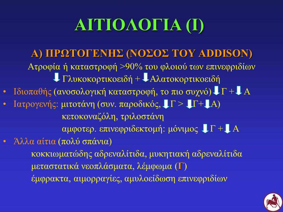 ΑΙΤΙΟΛΟΓΙΑ (Ι) Α) ΠΡΩΤΟΓΕΝΗΣ (ΝΟΣΟΣ ΤΟΥ ADDISON) Ατροφία ή καταστροφή >90% του φλοιού των επινεφριδίων Γλυκοκορτικοειδή + Αλατοκορτικοειδή Ιδιοπαθής (