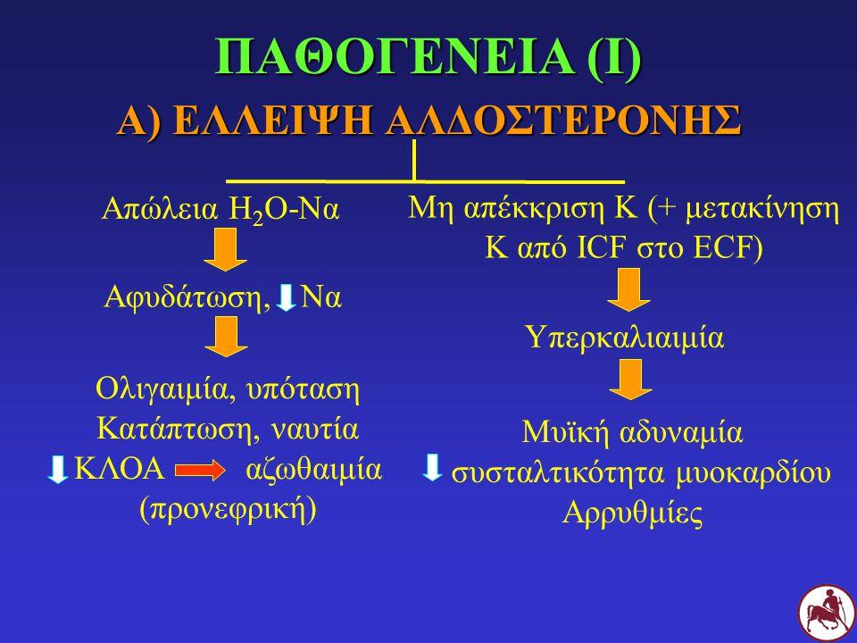 ΠΑΘΟΓΕΝΕΙΑ (Ι) Α) ΕΛΛΕΙΨΗ ΑΛΔΟΣΤΕΡΟΝΗΣ Απώλεια Η 2 Ο-Να Μη απέκκριση Κ (+ μετακίνηση Κ από ICF στο ECF) Αφυδάτωση, Να Υπερκαλιαιμία Ολιγαιμία, υπόταση
