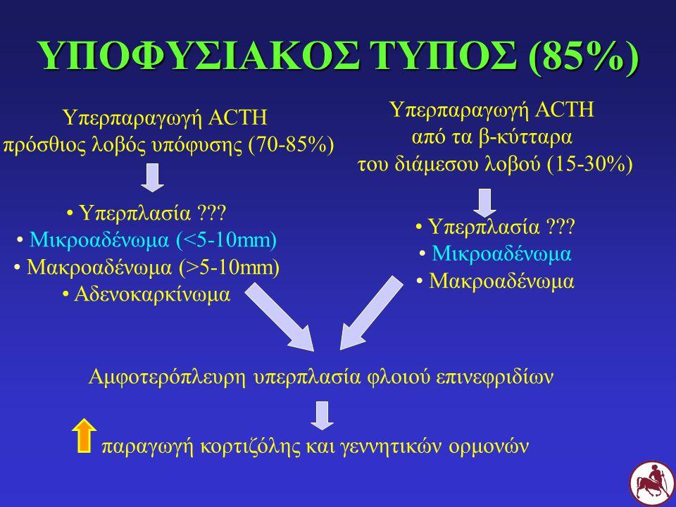 ΥΠΟΦΥΣΙΑΚΟΣ ΤΥΠΟΣ (85%) Υπερπαραγωγή ACTH πρόσθιος λοβός υπόφυσης (70-85%) Υπερπαραγωγή ACTH από τα β-κύτταρα του διάμεσου λοβού (15-30%) Υπερπλασία ??.