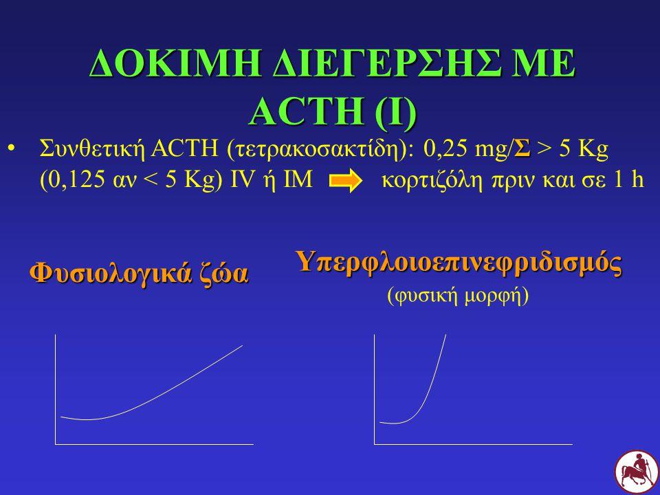 ΔΟΚΙΜΗ ΔΙΕΓΕΡΣΗΣ ΜΕ ACTH (Ι) Σ Συνθετική ACTH (τετρακοσακτίδη): 0,25 mg/Σ > 5 Kg (0,125 αν < 5 Kg) IV ή IM κορτιζόλη πριν και σε 1 h Φυσιολογικά ζώα Φυσιολογικά ζώα Υπερφλοιοεπινεφριδισμός (φυσική μορφή)