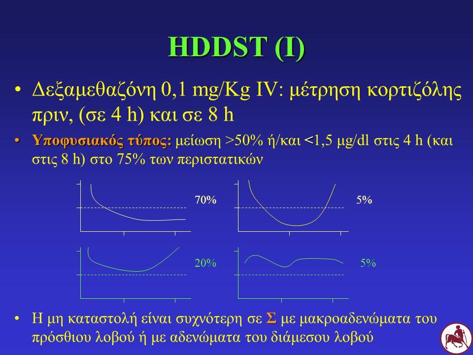 HDDST (Ι) Δεξαμεθαζόνη 0,1 mg/Kg IV: μέτρηση κορτιζόλης πριν, (σε 4 h) και σε 8 h Υποφυσιακός τύπος: 50% ή/και <1,5 μg/dl στις 4 h (και στις 8 h) στο 75% των περιστατικών ΣΗ μη καταστολή είναι συχνότερη σε Σ με μακροαδενώματα του πρόσθιου λοβού ή με αδενώματα του διάμεσου λοβού 70%5% 20%5%