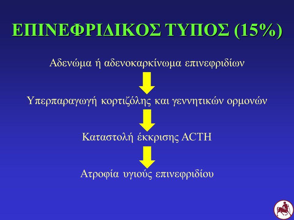 ΕΠΙΝΕΦΡΙΔΙΚΟΣ ΤΥΠΟΣ (15%) Αδενώμα ή αδενοκαρκίνωμα επινεφριδίων Υπερπαραγωγή κορτιζόλης και γεννητικών ορμονών Καταστολή έκκρισης ACTH Ατροφία υγιούς επινεφριδίου
