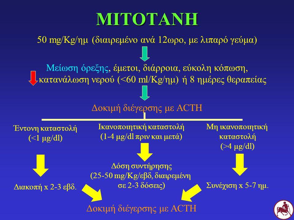 ΜΙΤΟΤΑΝΗ 50 mg/Kg/ημ (διαιρεμένο ανά 12ωρο, με λιπαρό γεύμα) Μείωση όρεξης, έμετοι, διάρροια, εύκολη κόπωση, κατανάλωση νερού (<60 ml/Kg/ημ) ή 8 ημέρες θεραπείας Δοκιμή διέγερσης με ACTH Έντονη καταστολή (<1 μg/dl) Διακοπή x 2-3 εβδ.