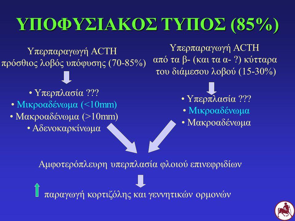 ΥΠΟΦΥΣΙΑΚΟΣ ΤΥΠΟΣ (85%) Υπερπαραγωγή ACTH πρόσθιος λοβός υπόφυσης (70-85%) Υπερπαραγωγή ACTH από τα β- (και τα α- ?) κύτταρα του διάμεσου λοβού (15-30