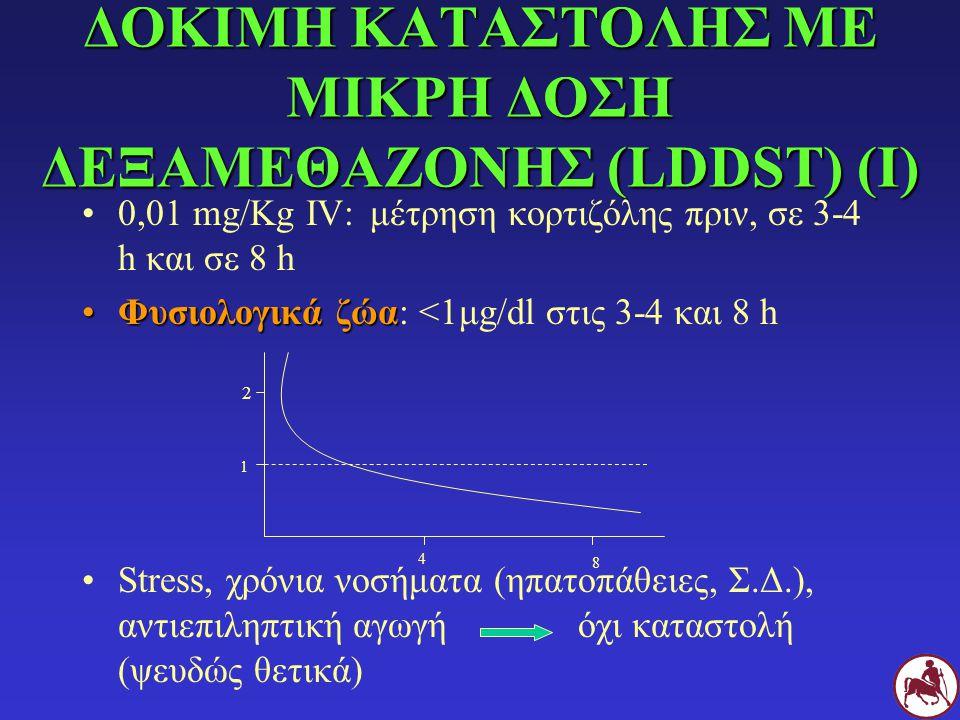 ΔΟΚΙΜΗ ΚΑΤΑΣΤΟΛΗΣ ΜΕ ΜΙΚΡΗ ΔΟΣΗ ΔΕΞΑΜΕΘΑΖΟΝΗΣ (LDDST) (Ι) 0,01 mg/Kg IV:μέτρηση κορτιζόλης πριν, σε 3-4 h και σε 8 h Φυσιολογικά ζώαΦυσιολογικά ζώα: <
