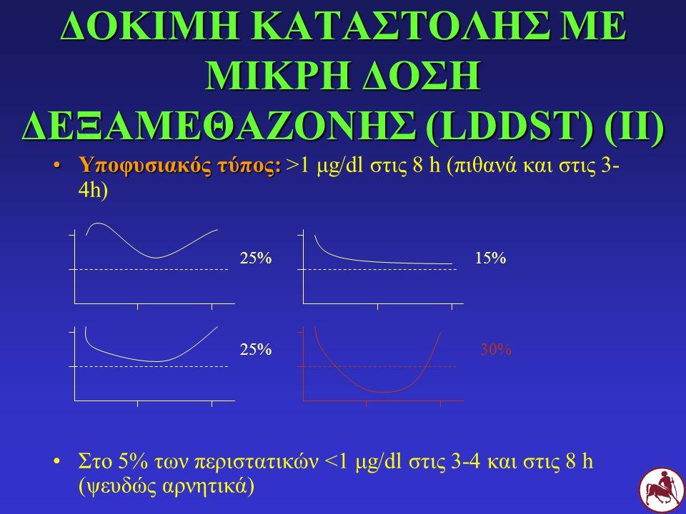 ΔΟΚΙΜΗ ΚΑΤΑΣΤΟΛΗΣ ΜΕ ΜΙΚΡΗ ΔΟΣΗ ΔΕΞΑΜΕΘΑΖΟΝΗΣ (LDDST) (ΙΙ) Υποφυσιακός τύπος:Υποφυσιακός τύπος: >1 μg/dl στις 8 h (πιθανά και στις 3- 4h) Στο 5% των π