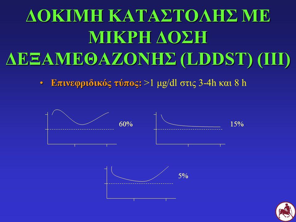 ΔΟΚΙΜΗ ΚΑΤΑΣΤΟΛΗΣ ΜΕ ΜΙΚΡΗ ΔΟΣΗ ΔΕΞΑΜΕΘΑΖΟΝΗΣ (LDDST) (ΙΙI) Επινεφριδικός τύπος:Επινεφριδικός τύπος: >1 μg/dl στις 3-4h και 8 h 60%15% 5%