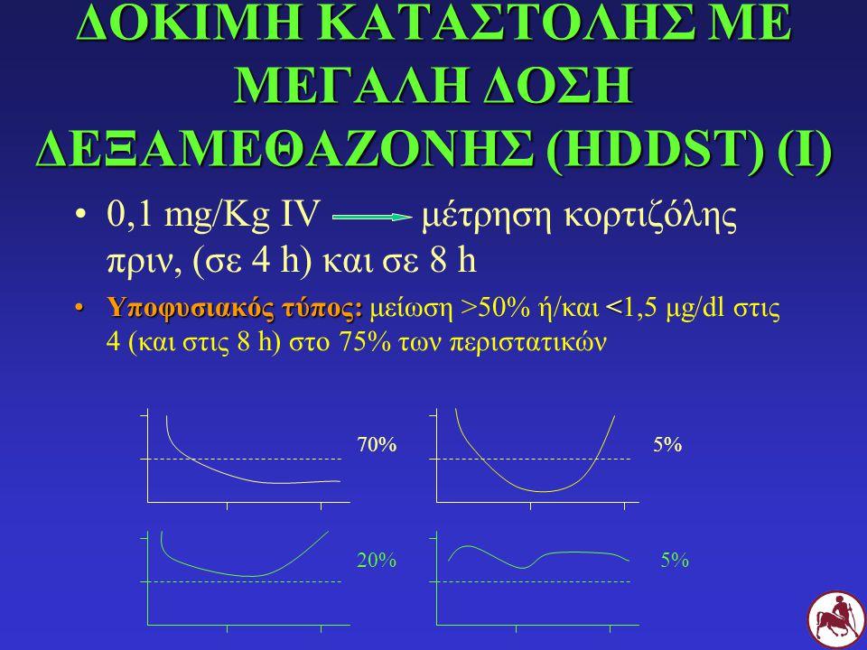 ΔΟΚΙΜΗ ΚΑΤΑΣΤΟΛΗΣ ΜΕ ΜΕΓΑΛΗ ΔΟΣΗ ΔΕΞΑΜΕΘΑΖΟΝΗΣ (HDDST) (Ι) 0,1 mg/Kg IVμέτρηση κορτιζόλης πριν, (σε 4 h) και σε 8 h Υποφυσιακός τύπος: 50% ή/και <1,5