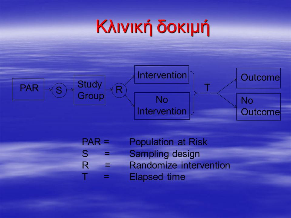 Κλινική δοκιμή PAR S R Study Group Intervention No Intervention Outcome No Outcome PAR = Population at Risk S = Sampling design R = Randomize intervention T = Elapsed time T