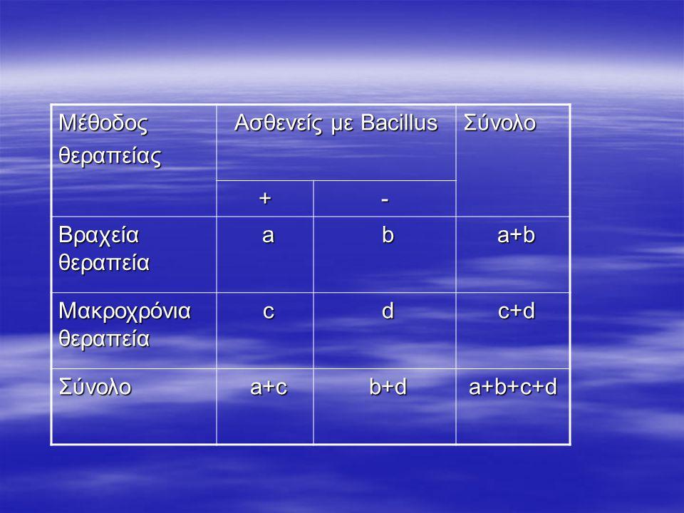 Μέθοδοςθεραπείας Ασθενείς με Bacillus Σύνολο +- Βραχεία θεραπεία a b a+b a+b Μακροχρόνια θεραπεία c d c+d c+d Σύνολο a+c a+c b+d b+da+b+c+d