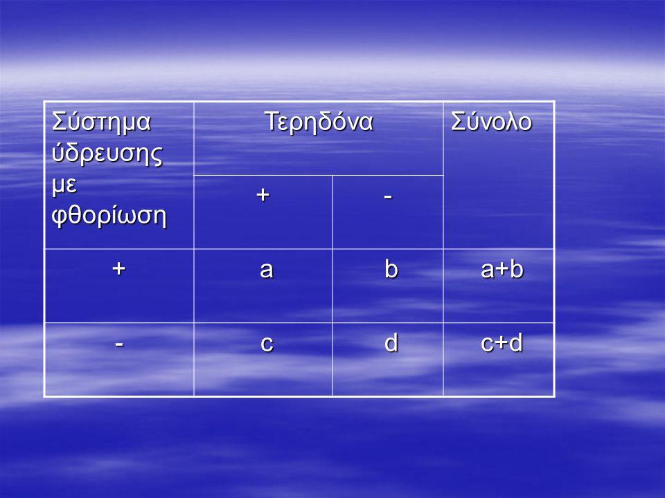 Σύστημα ύδρευσης με φθορίωση ΤερηδόναΣύνολο +- + a b a+b a+b - c d c+d c+d