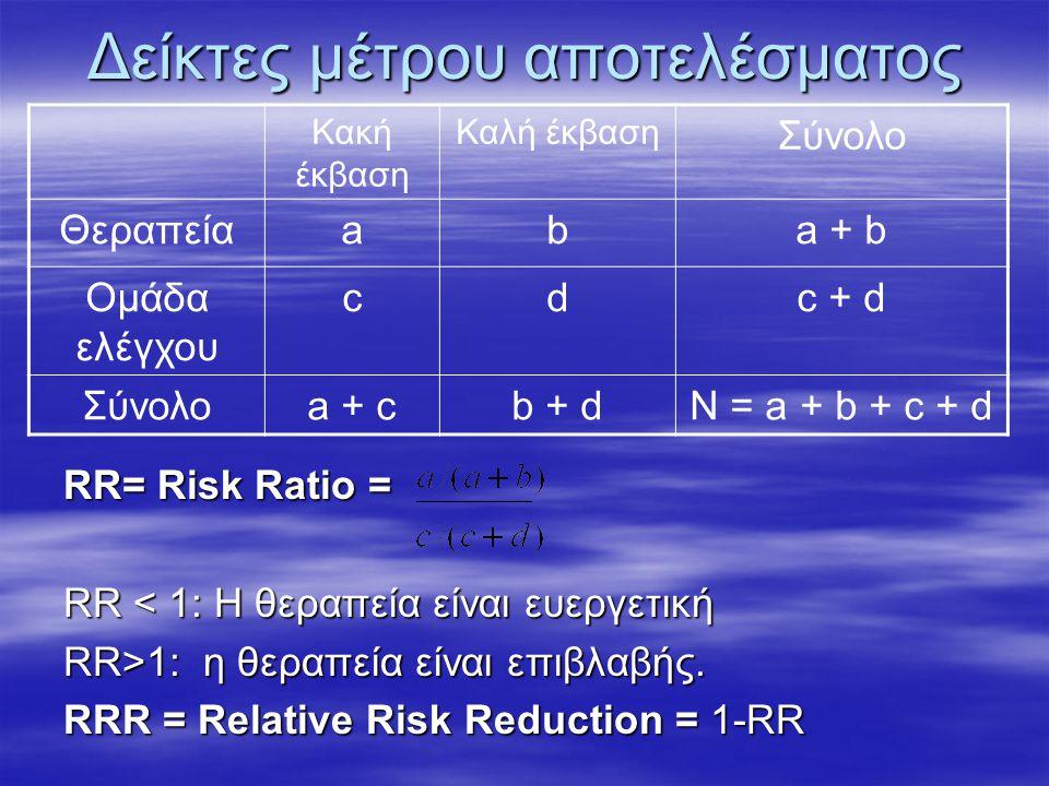 Δείκτες μέτρου αποτελέσματος RR= Risk Ratio = RR < 1: H θεραπεία είναι ευεργετική RR>1: η θεραπεία είναι επιβλαβής.