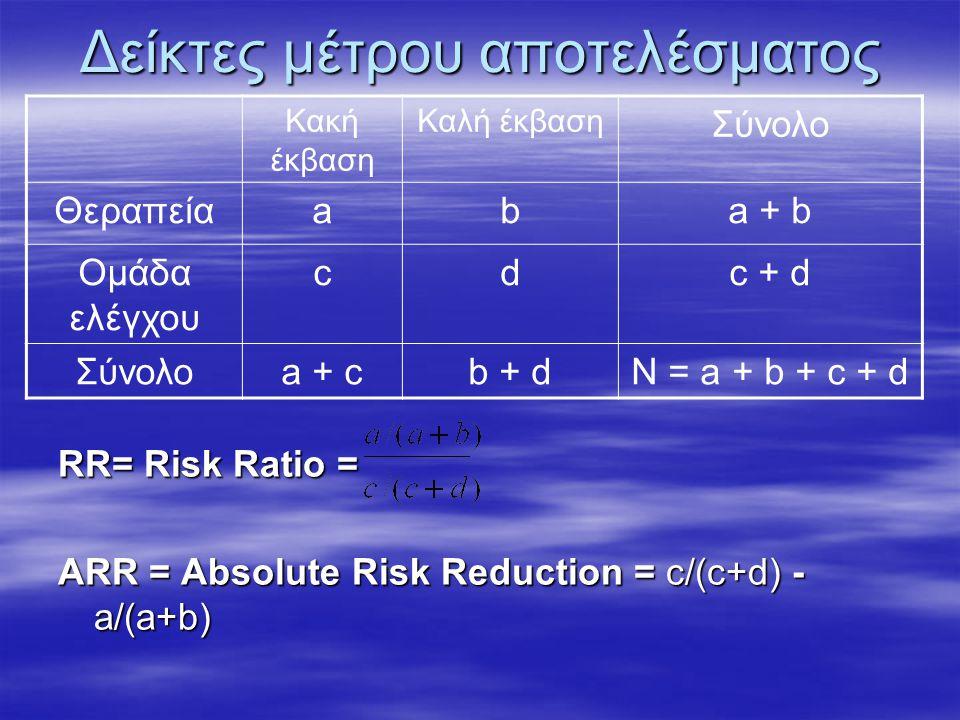 Δείκτες μέτρου αποτελέσματος RR= Risk Ratio = ΑRR = Αbsolute Risk Reduction = c/(c+d) - a/(a+b) Κακή έκβαση Καλή έκβαση Σύνολο Θεραπείαaba + b Ομάδα ελέγχου cdc + d Σύνολοa + cb + dN = a + b + c + d
