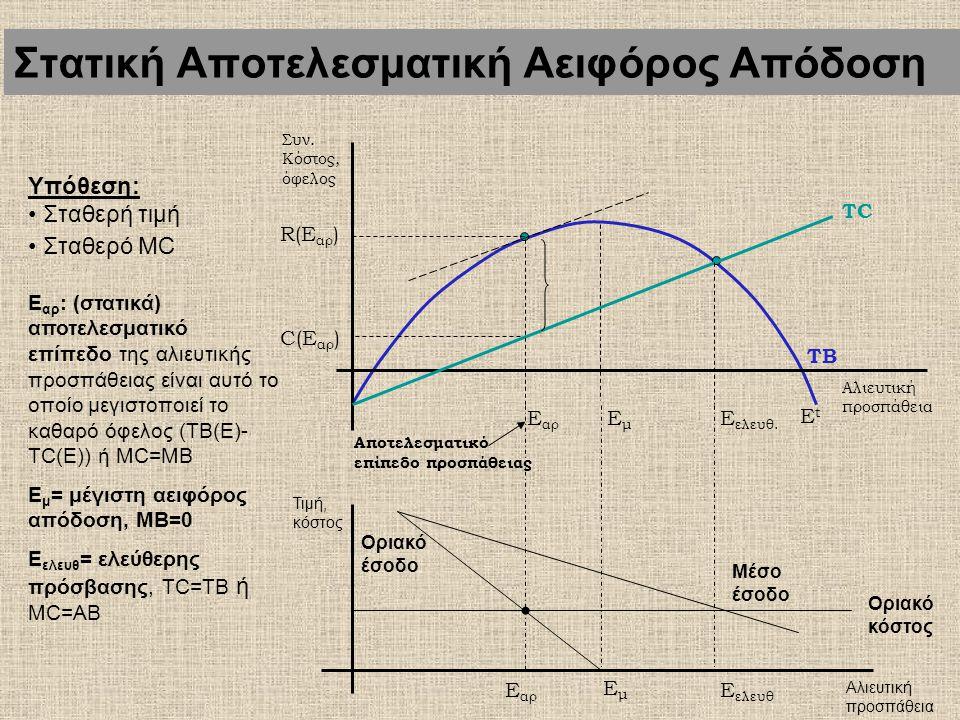 Το επίπεδο μέγιστης αειφόρου απόδοσης ταυτίζεται με το επίπεδο οικονομικής αποτελεσματικότητας; Θα πρέπει να εξετάσουμε επιπροσθέτως και τα κόστη για