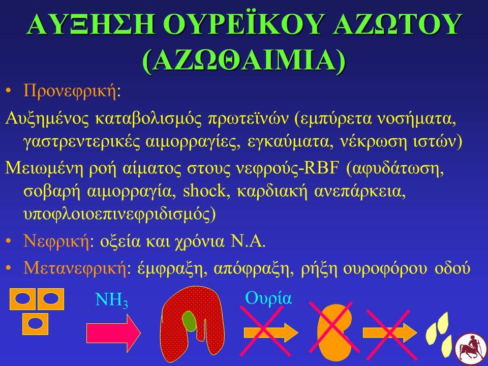 ΑΥΞΗΣΗ ΟΥΡΕΪΚΟΥ ΑΖΩΤΟΥ (ΑΖΩΘΑΙΜΙΑ) Προνεφρική: Αυξημένος καταβολισμός πρωτεϊνών (εμπύρετα νοσήματα, γαστρεντερικές αιμορραγίες, εγκαύματα, νέκρωση ιστών) Μειωμένη ροή αίματος στους νεφρούς-RBF (αφυδάτωση, σοβαρή αιμορραγία, shock, καρδιακή ανεπάρκεια, υποφλοιοεπινεφριδισμός) Νεφρική: οξεία και χρόνια Ν.Α.