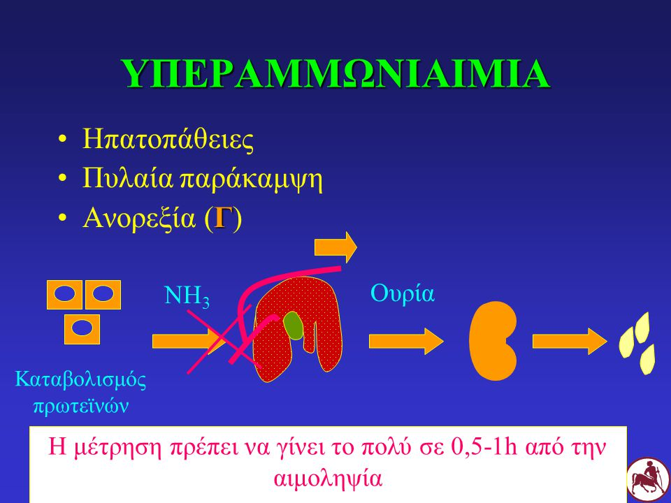 ΥΠΕΡΑΜΜΩΝΙΑΙΜΙΑ Ηπατοπάθειες Πυλαία παράκαμψη ΓΑνορεξία (Γ) Καταβολισμός πρωτεϊνών NH 3 Ουρία Η μέτρηση πρέπει να γίνει το πολύ σε 0,5-1h από την αιμοληψία