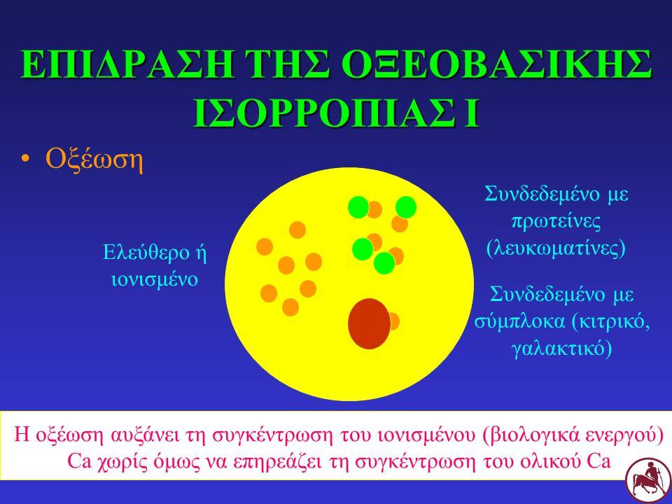 ΕΠΙΔΡΑΣΗ ΤΗΣ ΟΞΕΟΒΑΣΙΚΗΣ ΙΣΟΡΡΟΠΙΑΣ Ι Οξέωση Ελεύθερο ή ιονισμένο Συνδεδεμένο με πρωτείνες (λευκωματίνες) Συνδεδεμένο με σύμπλοκα (κιτρικό, γαλακτικό) Η οξέωση αυξάνει τη συγκέντρωση του ιονισμένου (βιολογικά ενεργού) Ca χωρίς όμως να επηρεάζει τη συγκέντρωση του ολικού Ca