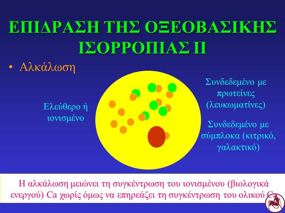 ΕΠΙΔΡΑΣΗ ΤΗΣ ΟΞΕΟΒΑΣΙΚΗΣ ΙΣΟΡΡΟΠΙΑΣ ΙΙ Αλκάλωση Ελεύθερο ή ιονισμένο Συνδεδεμένο με πρωτείνες (λευκωματίνες) Συνδεδεμένο με σύμπλοκα (κιτρικό, γαλακτικό) Η αλκάλωση μειώνει τη συγκέντρωση του ιονισμένου (βιολογικά ενεργού) Ca χωρίς όμως να επηρεάζει τη συγκέντρωση του ολικού Ca