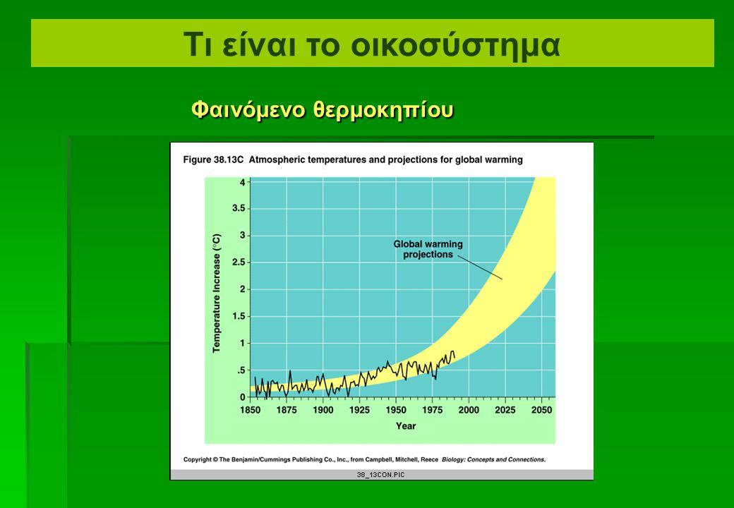 Φαινόμενο θερμοκηπίου Φαινόμενο θερμοκηπίου