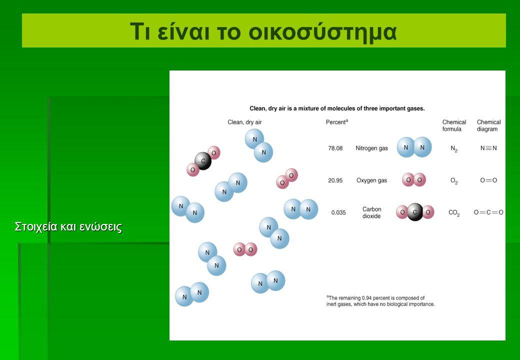 Τα μόρια μπορούν να είναι στοιχεία (αποτελούμενα από δύο ή περισσότερα άτομα του ίδιου είδους π.χ. υδρογόνο αέριο, H2, οξυγόνο αέριο, Ο2) Ή ενώσεις (α