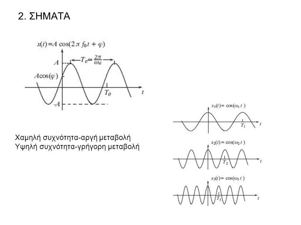 2. ΣΗΜΑΤΑ Χαμηλή συχνότητα-αργή μεταβολή Υψηλή συχνότητα-γρήγορη μεταβολή