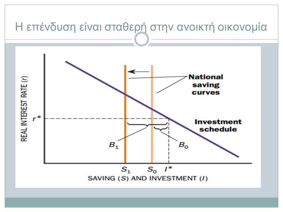 Η επένδυση είναι σταθερή στην ανοικτή οικονομία