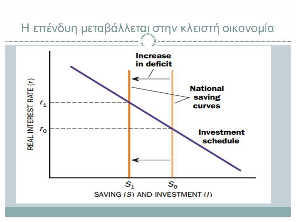 Η επένδυη μεταβάλλεται στην κλειστή οικονομία