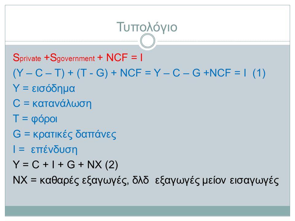 Τυπολόγιο S private +S government + NCF = I (Y – C – T) + (T - G) + NCF = Y – C – G +NCF = I (1) Y = εισόδημα C = κατανάλωση T = φόροι G = κρατικές δαπάνες I = επένδυση Υ = C + I + G + NX (2) ΝΧ = καθαρές εξαγωγές, δλδ εξαγωγές μείον εισαγωγές