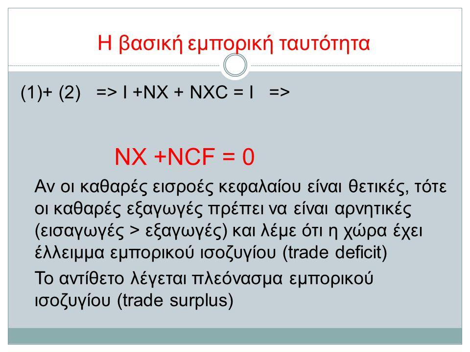 Η βασική εμπορική ταυτότητα (1)+ (2) => Ι +ΝΧ + ΝXC = I => NX +NCF = 0 Αν οι καθαρές εισροές κεφαλαίου είναι θετικές, τότε οι καθαρές εξαγωγές πρέπει να είναι αρνητικές (εισαγωγές > εξαγωγές) και λέμε ότι η χώρα έχει έλλειμμα εμπορικού ισοζυγίου (trade deficit) Το αντίθετο λέγεται πλεόνασμα εμπορικού ισοζυγίου (trade surplus)