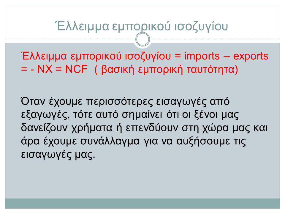 Έλλειμμα εμπορικού ισοζυγίου Έλλειμμα εμπορικού ισοζυγίου = imports – exports = - NX = NCF ( βασική εμπορική ταυτότητα) Όταν έχουμε περισσότερες εισαγωγές από εξαγωγές, τότε αυτό σημαίνει ότι οι ξένοι μας δανείζουν χρήματα ή επενδύουν στη χώρα μας και άρα έχουμε συνάλλαγμα για να αυξήσουμε τις εισαγωγές μας.