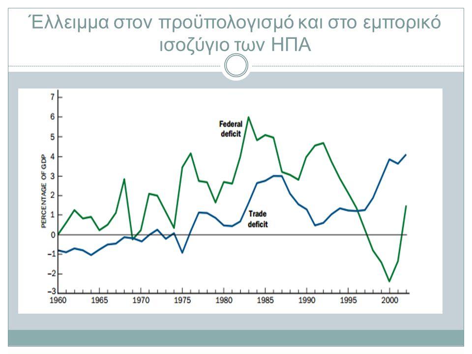 Έλλειμμα στον προϋπολογισμό και στο εμπορικό ισοζύγιο των ΗΠΑ