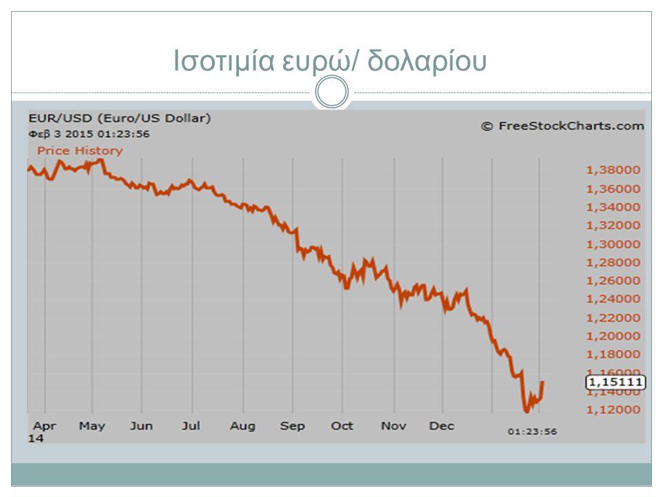 Ισοτιμία ευρώ/ δολαρίου