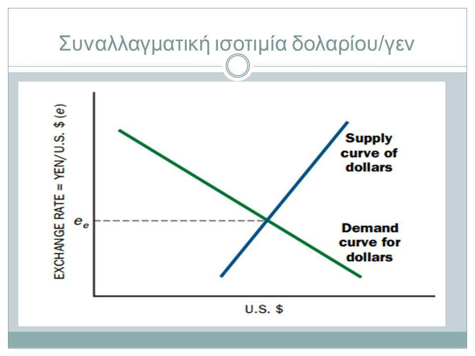 Συναλλαγματική ισοτιμία δολαρίου/γεν